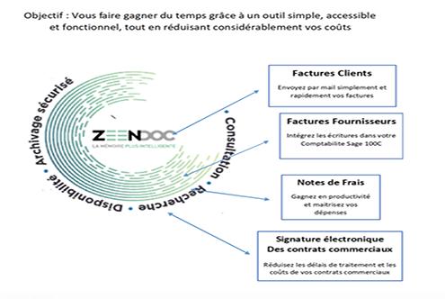Gestion_Partage-Zeendoc2